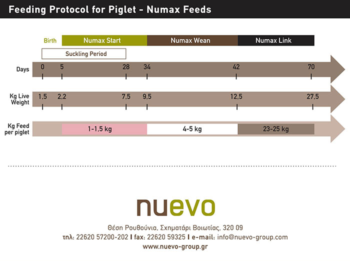 Numax Range Feeding Protocol